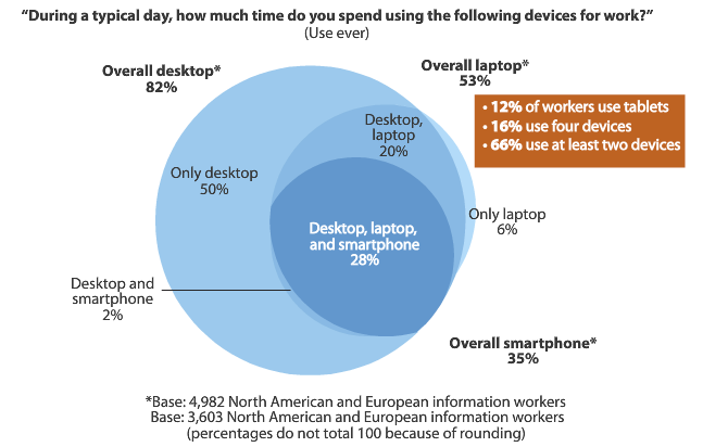 many organizations are now supporting byod bring your own device policies which to some extent accounts for the wide variety and numbers of mobile