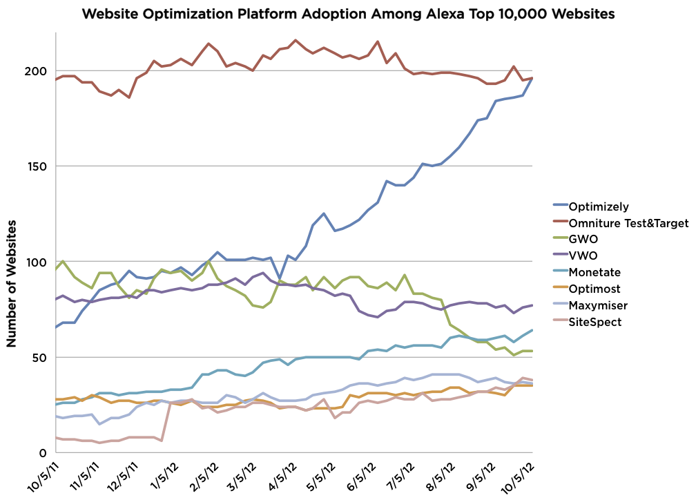website_optimization_platform_adoption_10k