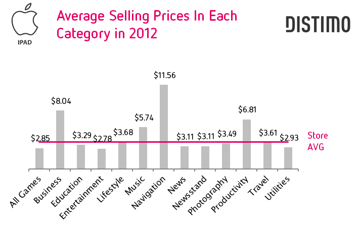 Average Selling Prices in Each Category in 2012 - iPad