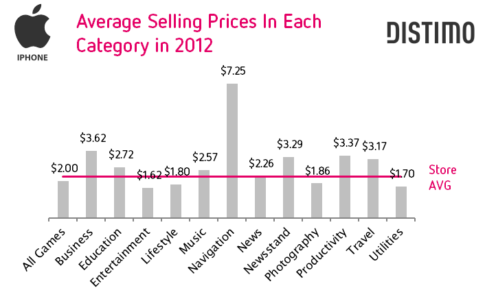Average Selling Prices in Each Category in 2012 - iPhone