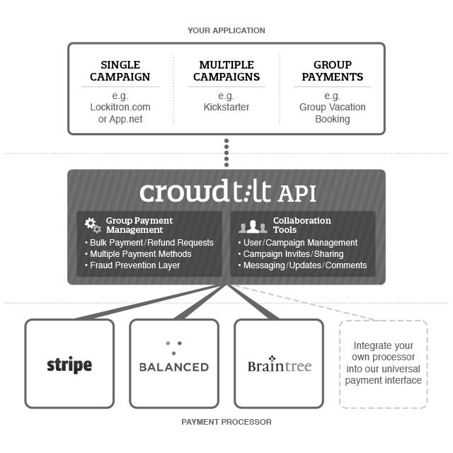 CT-API-v5.1