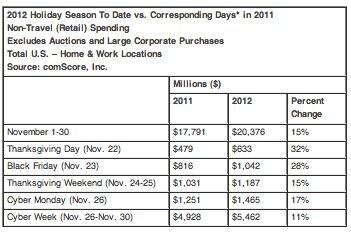 Cyber Monday's $1.46 Billion Headlines 'Cyber Week' as Three Individual Days Eclipse $1 Billion in Online Spending - comScore, Inc