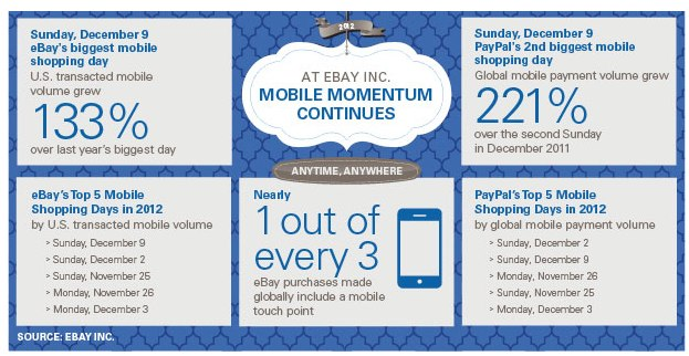 eBay_s Biggest Mobile Shopping Day - Embargo Lifted - leenakrao@gmail.com - Gmail