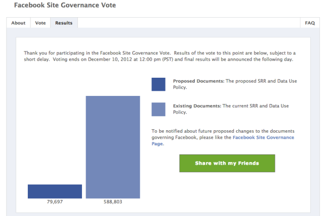 Facebook Vote Results Vote OVer