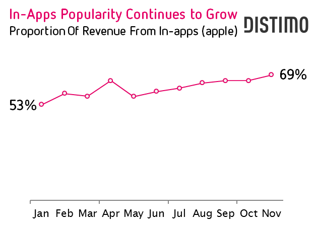 In-Apps Popularity Continues to Grow