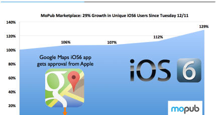 iOS 6 Adoption Grows 29% Over The Weekend As People Finally ... Google Map Upgrade on software upgrade, netflix upgrade, chrome for internet explorer upgrade, sap upgrade,