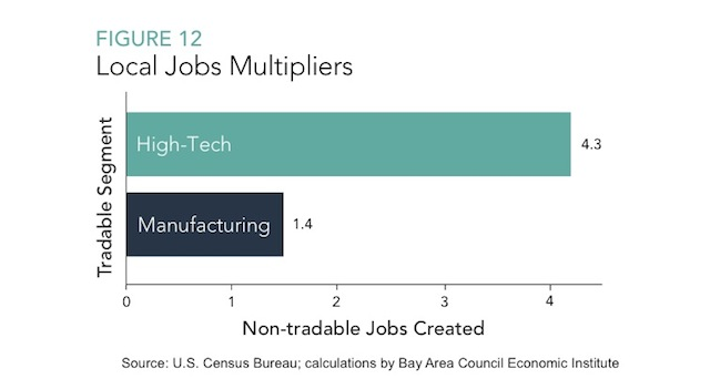jobs multiplier tech