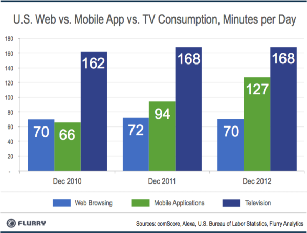 mobile-app-tv-consumption