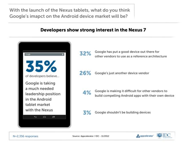 nexus-survey-results