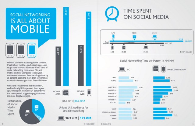 nielsen-time-social-media