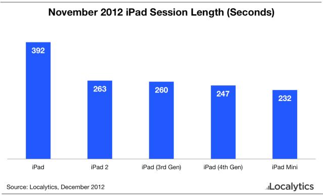November-2012-iPad-session-length