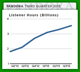 pandora-q313-listen