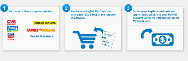After the funds are loaded, users can checkout with PayPal at any of the online merchants' websites where PayPal is supported.