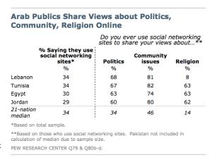 arab social media use
