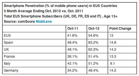 comscore big 5 euro smartphone penetration