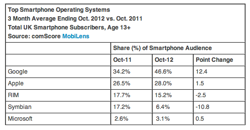 comscore top smartphone os UK oct 2012