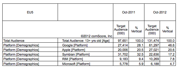 comscore europe top smartphone platforms oct 2012