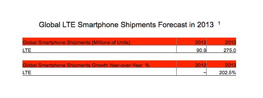 lte handset shipment forecasts 2013