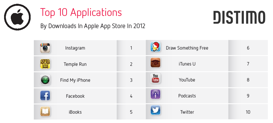 Top 10 Applications - Apple