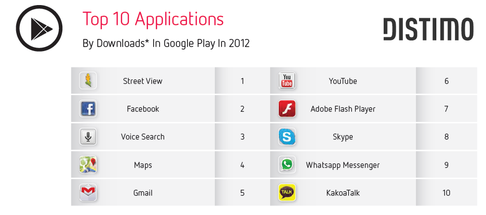 Top 10 Applications - Google