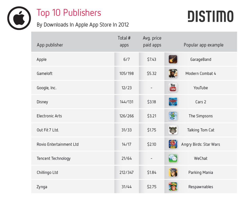 Top 10 Publisher - Apple