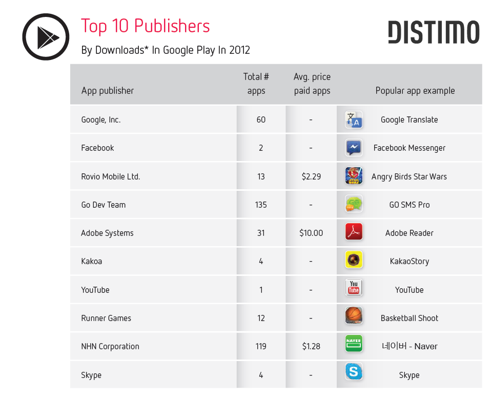 Top 10 Publisher - Google