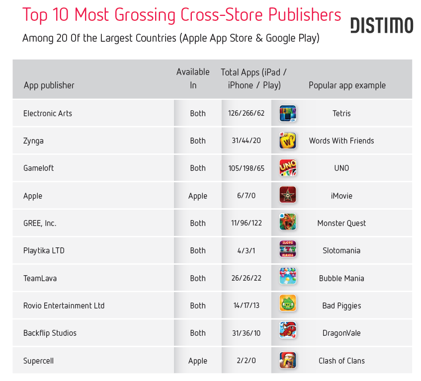 Top 10 Publisher