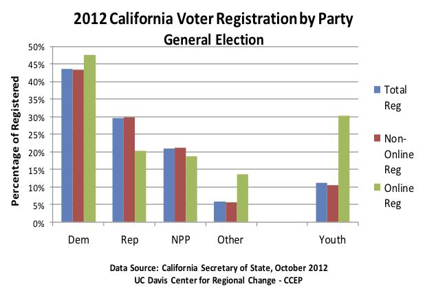 voter-reg-online