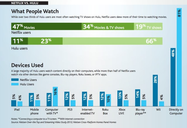 what people watch