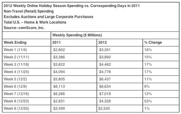 2012 U.S. Online Holiday Spending week by week