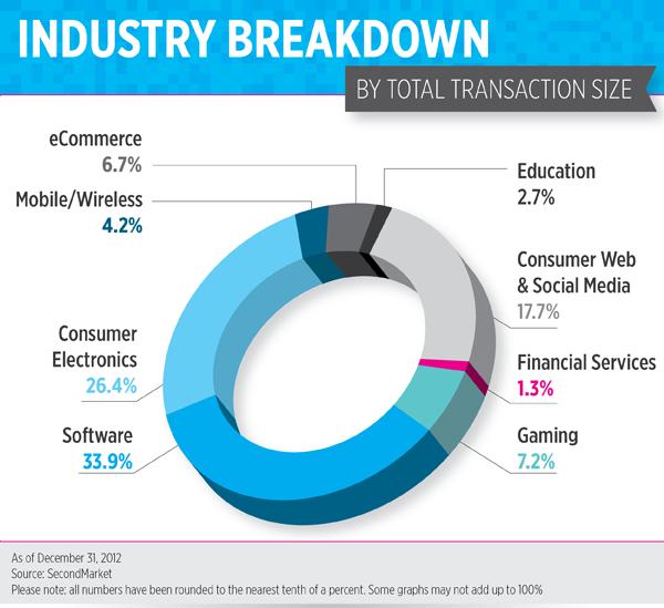 3.industrybreakdown-01