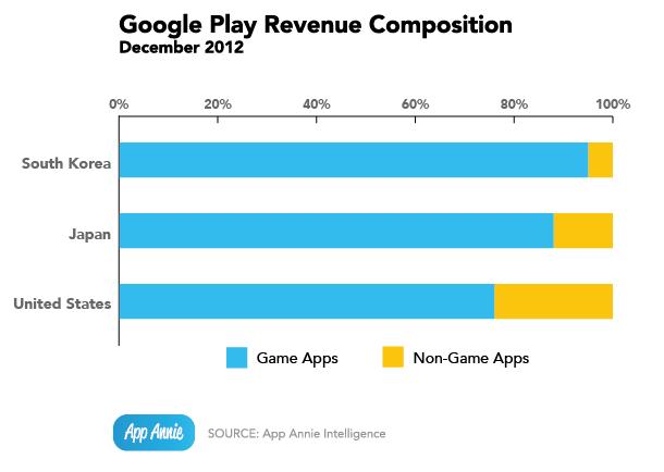 app-annie-index-jan-2013_google-play-revenue-composition