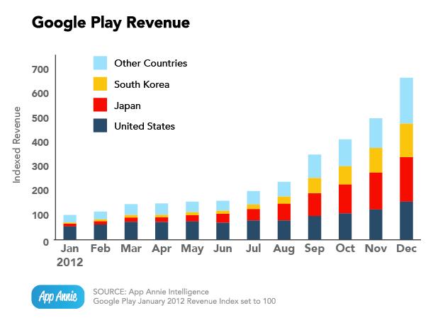 app-annie-index-jan-2013_google-play-revenue