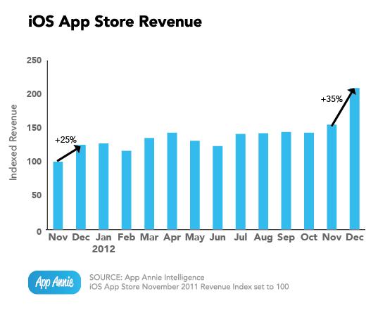 app-annie-index-jan-2013_ios-app-store-revenue