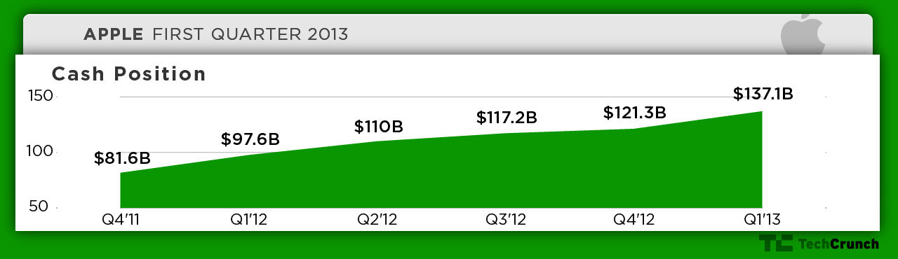 apple-q113-cash3