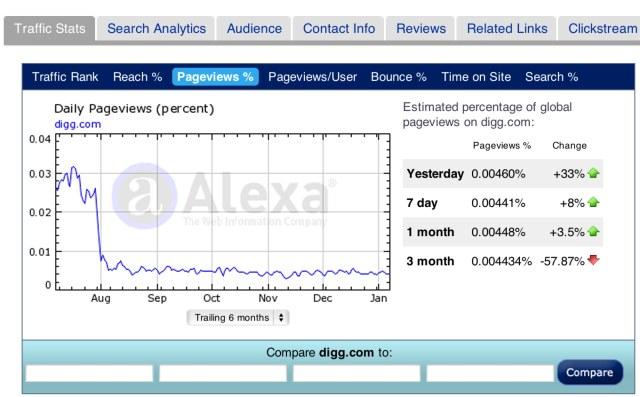 Digg.com Site Info