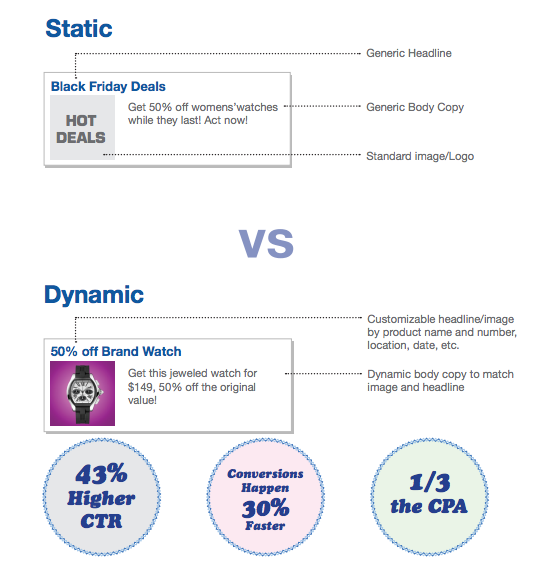 Dynamic FBX Ads Vs Static FB Ads