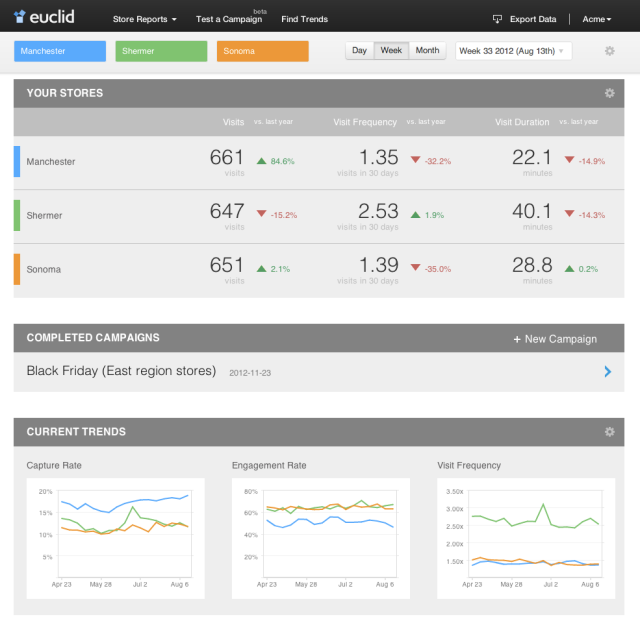 "Euclid, The ""Google Analytics For The Real World,"" Partners"