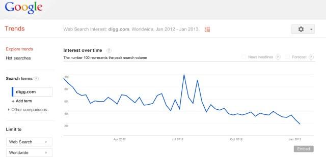 Google Trends - Web Search Interest_ digg.com - Worldwide, Jan 2012 - Jan 2013