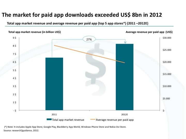 Report: Market For Paid Apps Hits $8B In 2012, While Average