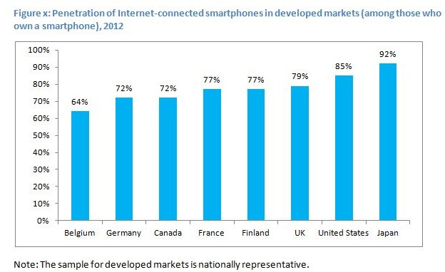 Deloitte smartphone penetration developed markets
