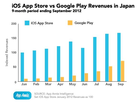 ios-google-play-japan-revenues