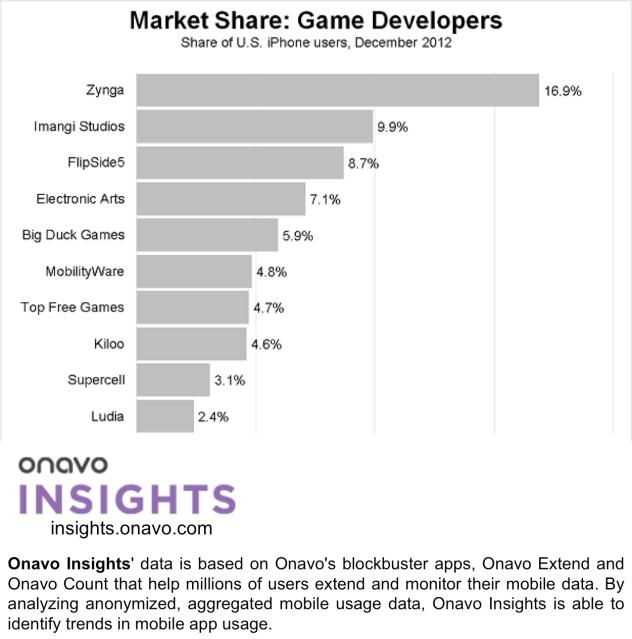 market-share-game-developers