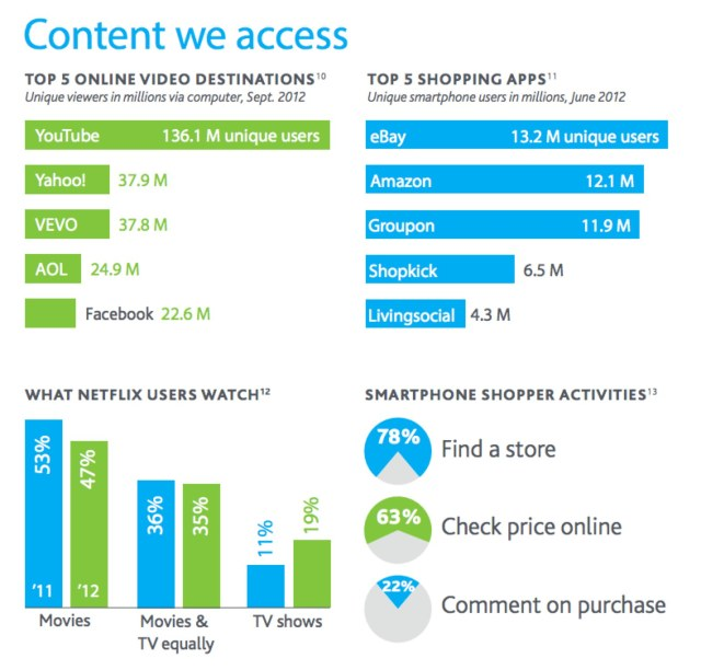 nielsen consumer media 2012 - content