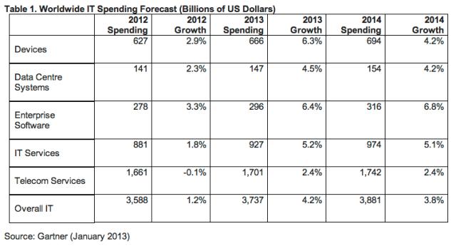 Gartner worldwide IT spending 2013