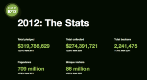 Kickstarter stats for 2012 (click to enlarge)