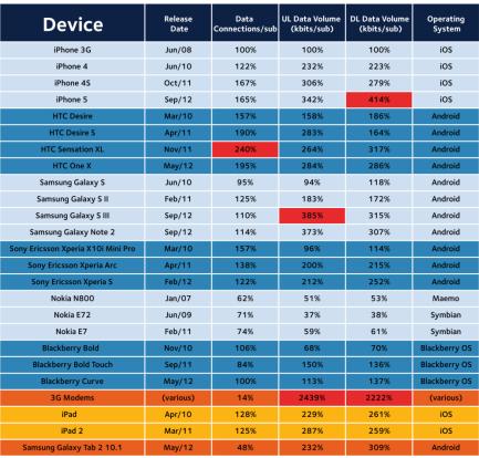arieso mobile data report