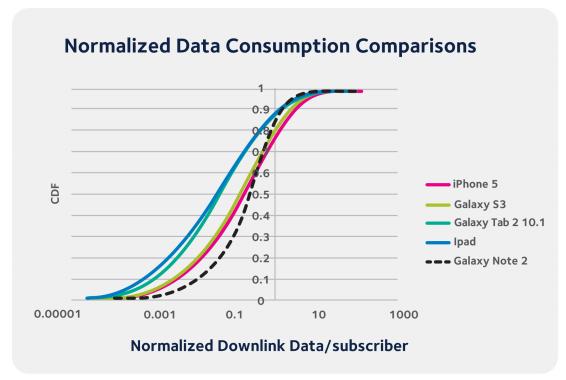 Arieso mobile data study