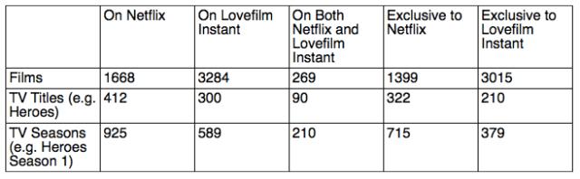 netflix vs lovefilm instant