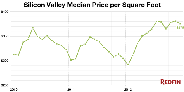 Silicon-Valley-Median-SqFtb